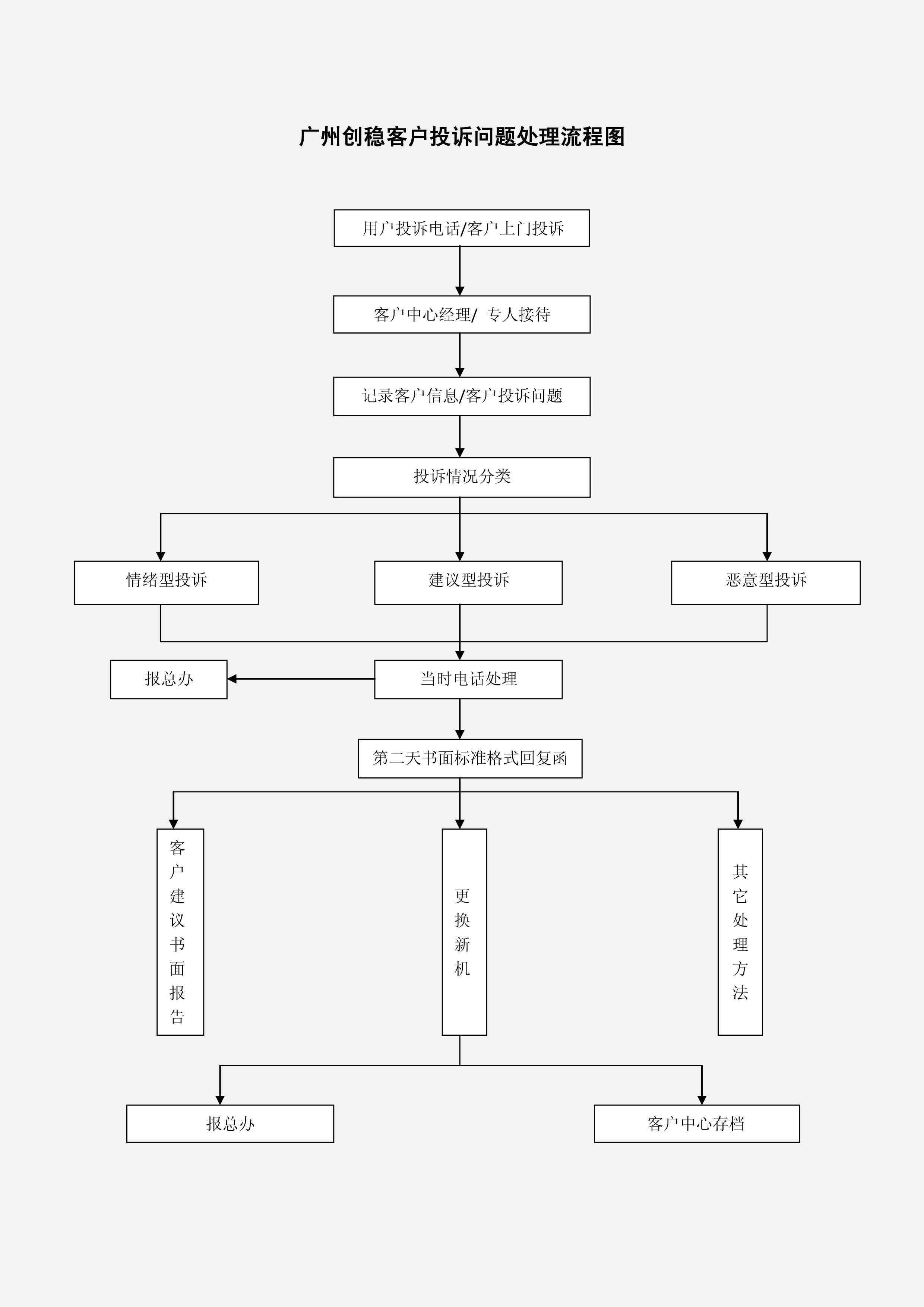 广州创稳客户投诉处理流程图